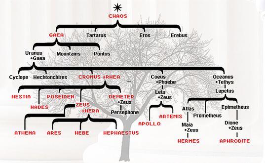 Demeters Family Tree